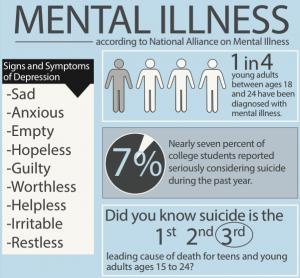 Mental Illness according to National Allicance on Mental Illness